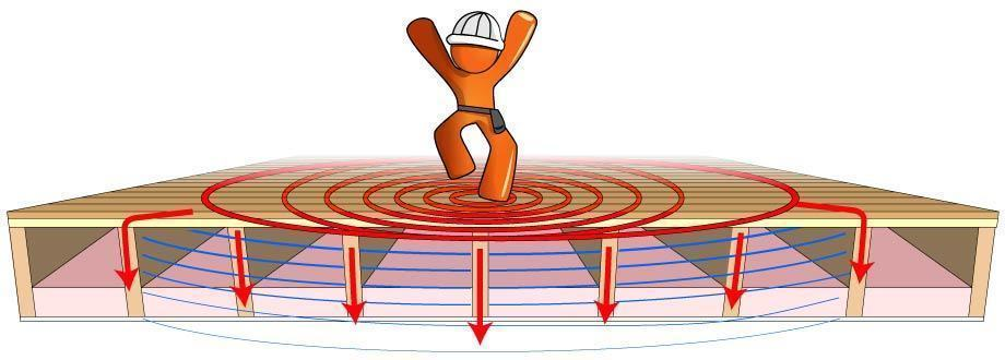 How To Soundproof A Ceiling In India Aural Exchange