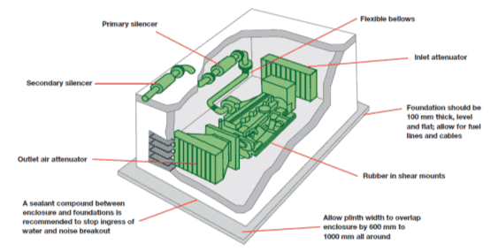 Generator Room Soundproofing In India Aural Exchange